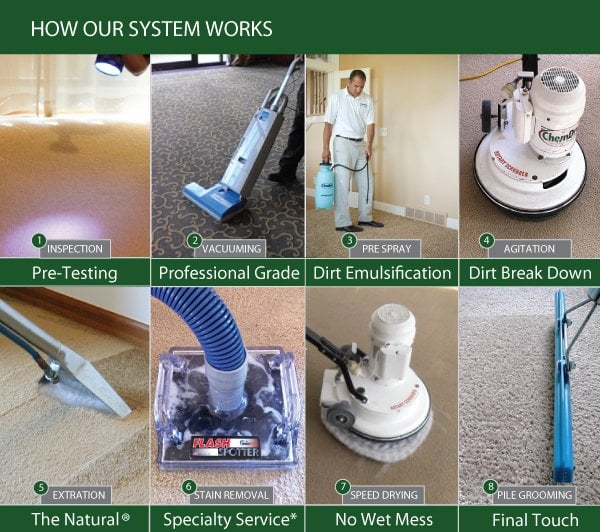 How our Ultimate Carpet Cleaning System Works